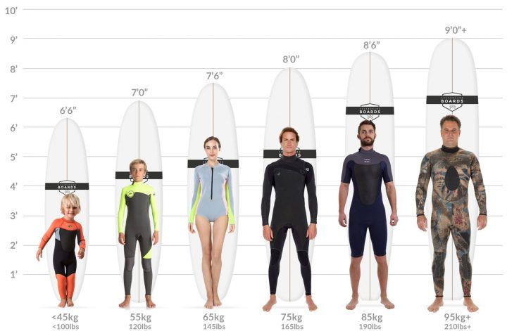 surfboard size guide